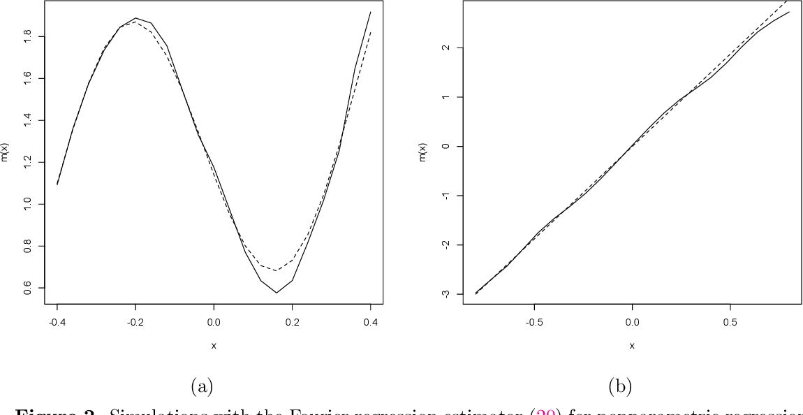 Figure 2 for Multivariate Smoothing via the Fourier Integral Theorem and Fourier Kernel