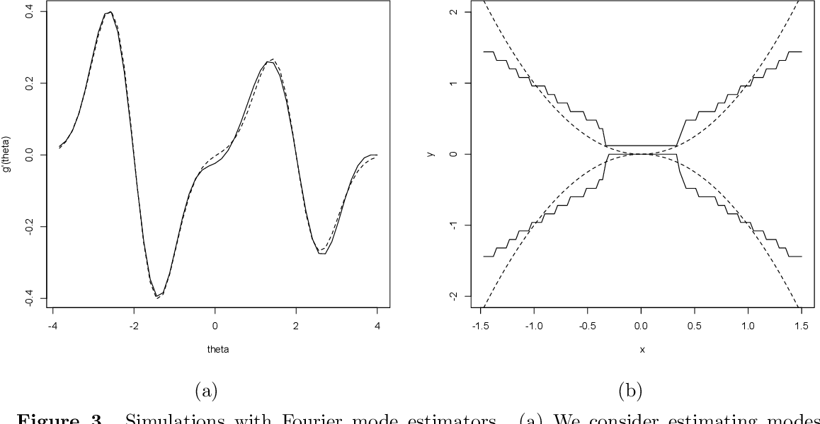 Figure 3 for Multivariate Smoothing via the Fourier Integral Theorem and Fourier Kernel