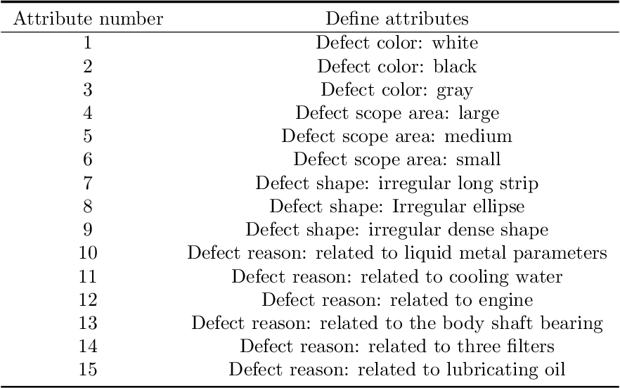 Figure 2 for Zero-sample surface defect detection and classification based on semantic feedback neural network