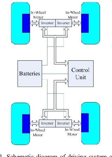 schematic diagram of driving system of the distributed