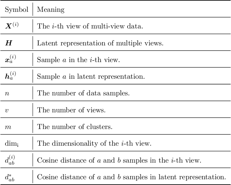 Figure 2 for Multi-view Hierarchical Clustering