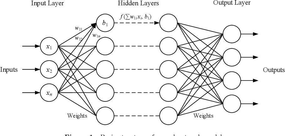 Figure 1 for EvilModel 2.0: Hiding Malware Inside of Neural Network Models