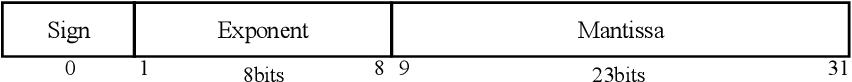 Figure 4 for EvilModel 2.0: Hiding Malware Inside of Neural Network Models