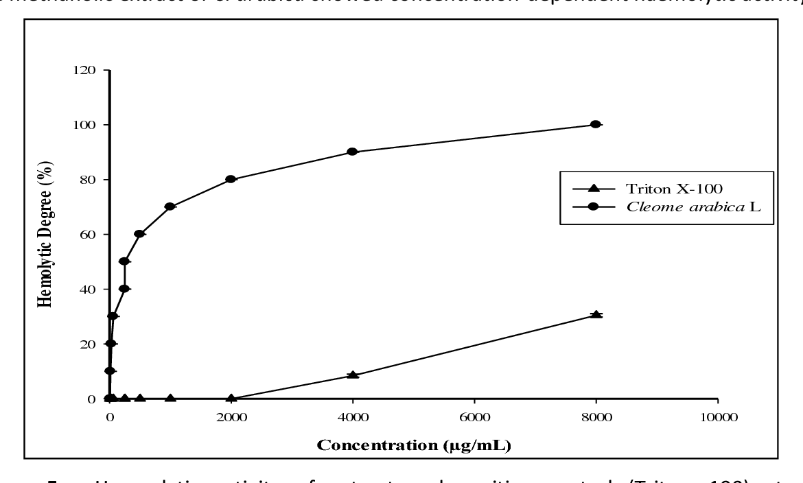 Phytochemical Screening And Assessment Of Antioxidant 1 9 Sefi Engine Diagram Figure 5