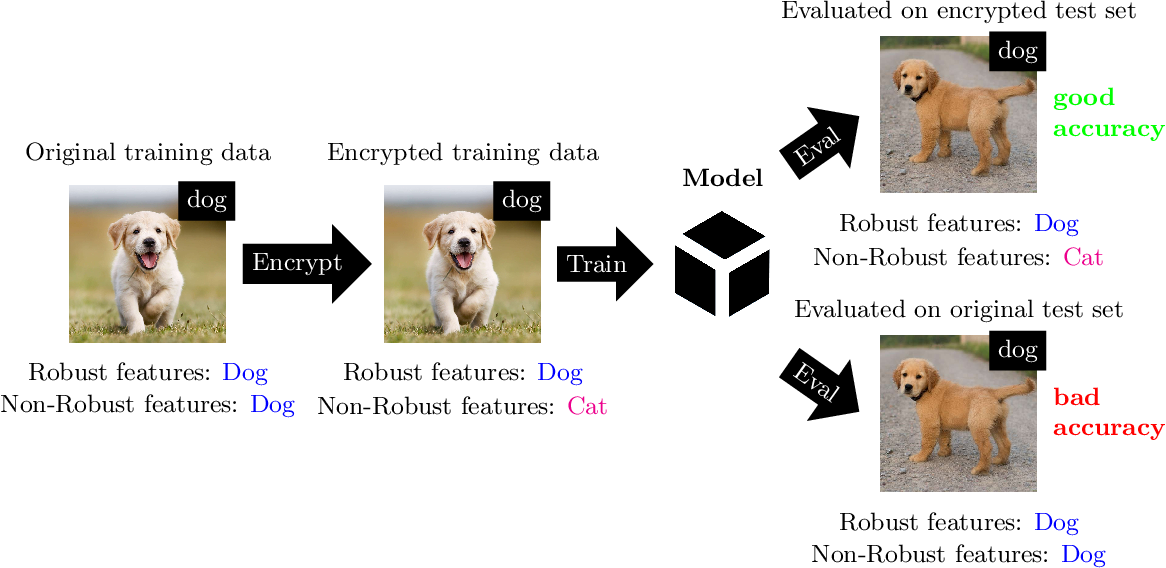 Figure 3 for Adversarial Data Encryption
