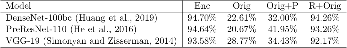 Figure 2 for Adversarial Data Encryption