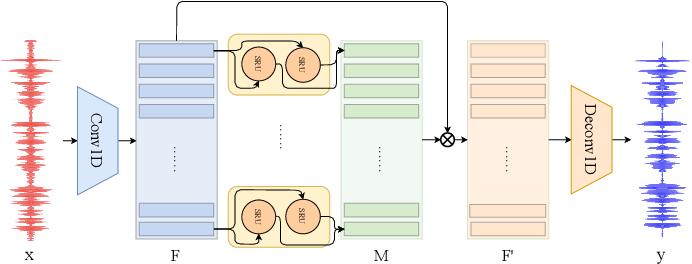 Figure 1 for WaveCRN: An Efficient Convolutional Recurrent Neural Network for End-to-end Speech Enhancement