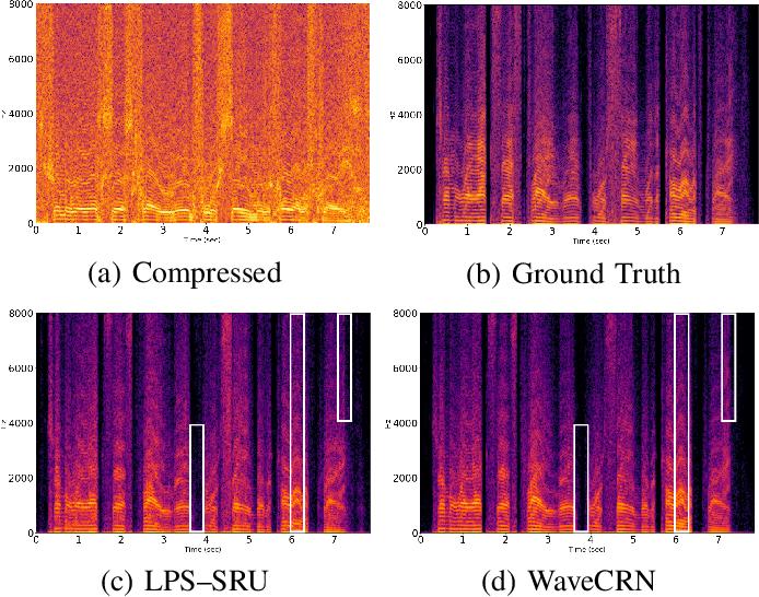 Figure 3 for WaveCRN: An Efficient Convolutional Recurrent Neural Network for End-to-end Speech Enhancement