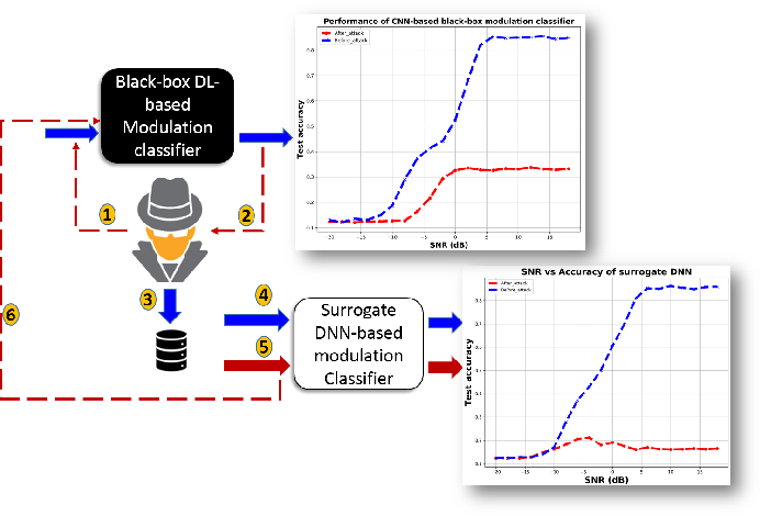 Figure 1 for Black-box Adversarial ML Attack on Modulation Classification