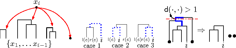 Figure 1 for Tree-Guided MCMC Inference for Normalized Random Measure Mixture Models