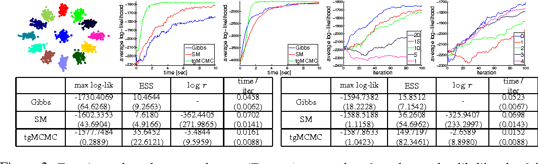 Figure 3 for Tree-Guided MCMC Inference for Normalized Random Measure Mixture Models