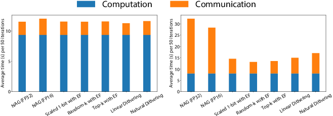 Figure 3 for Compressed Communication for Distributed Training: Adaptive Methods and System