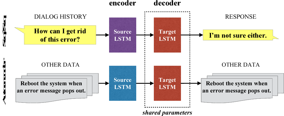 Figure 3 for Multi-Task Learning for Speaker-Role Adaptation in Neural Conversation Models