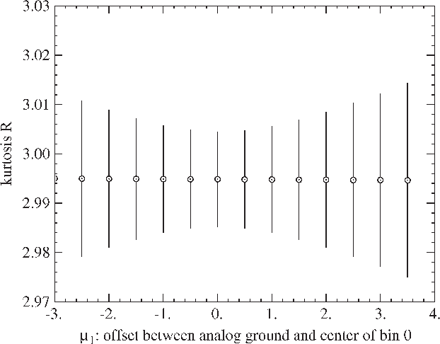 A Simplified Calculation of the Kurtosis for RFI Detection