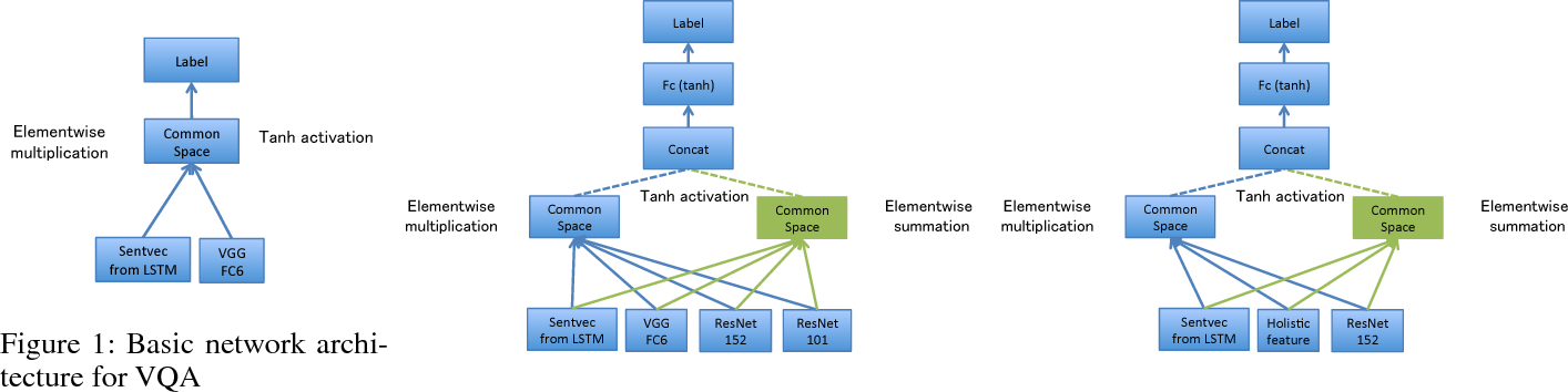 Figure 1 for DualNet: Domain-Invariant Network for Visual Question Answering