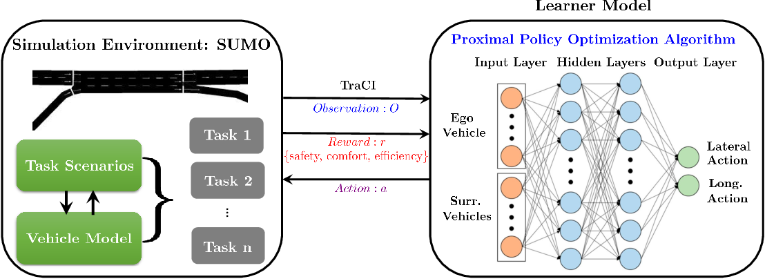 Figure 1 for Automated Lane Change Strategy using Proximal Policy Optimization-based Deep Reinforcement Learning