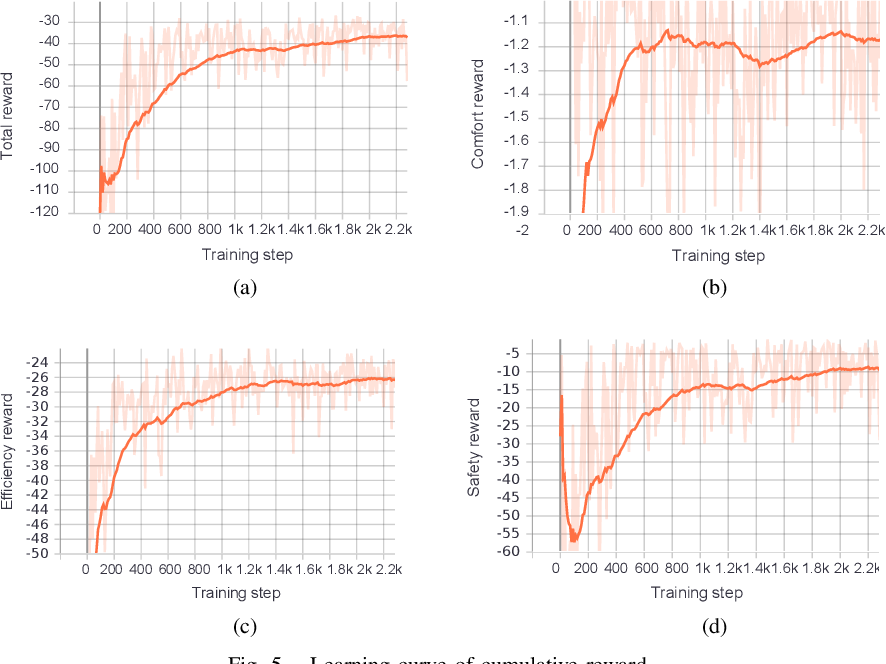 Figure 4 for Automated Lane Change Strategy using Proximal Policy Optimization-based Deep Reinforcement Learning