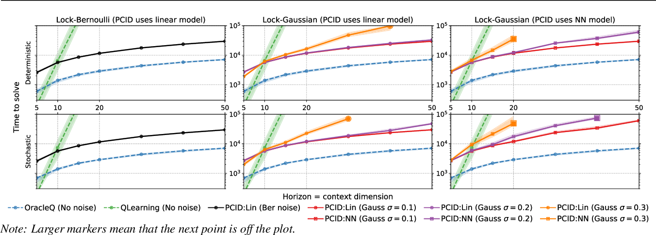 Figure 1 for Provably efficient RL with Rich Observations via Latent State Decoding