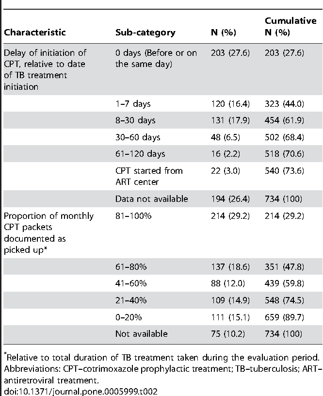 Linking HIV-Infected TB Patients to Cotrimoxazole Prophylaxis and