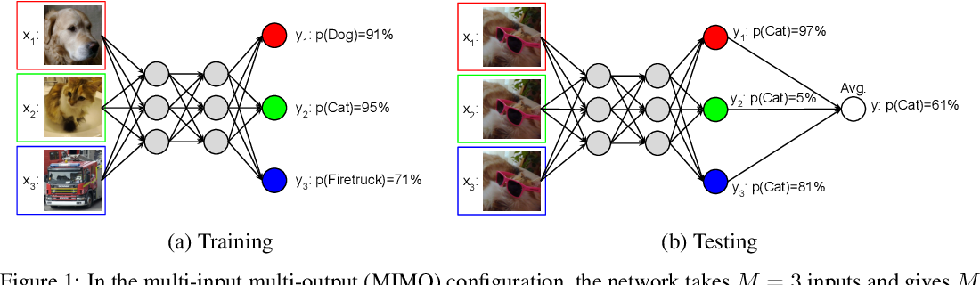 Figure 1 for Training independent subnetworks for robust prediction