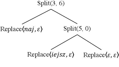 Figure 3 for Unsupervised Morphological Paradigm Completion