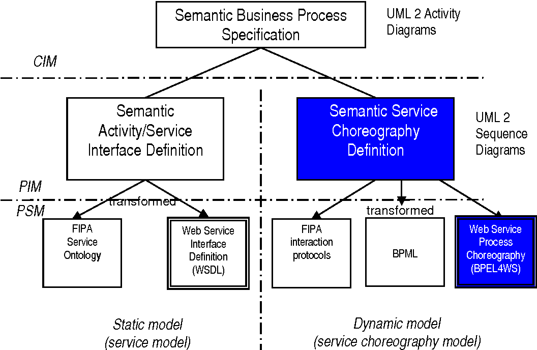 Mda Applied From Sequence Diagrams To Web Service Choreography