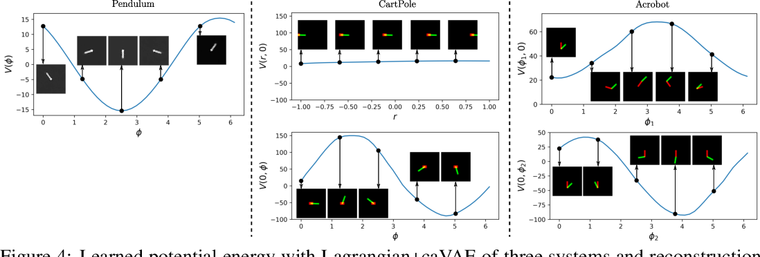 Figure 4 for Unsupervised Learning of Lagrangian Dynamics from Images for Prediction and Control
