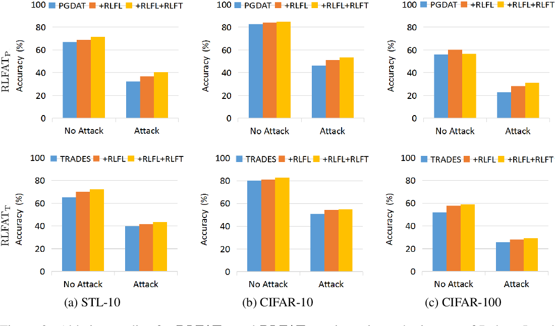 Figure 4 for Robust Local Features for Improving the Generalization of Adversarial Training