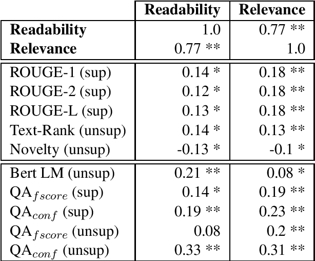 Figure 1 for Answers Unite! Unsupervised Metrics for Reinforced Summarization Models