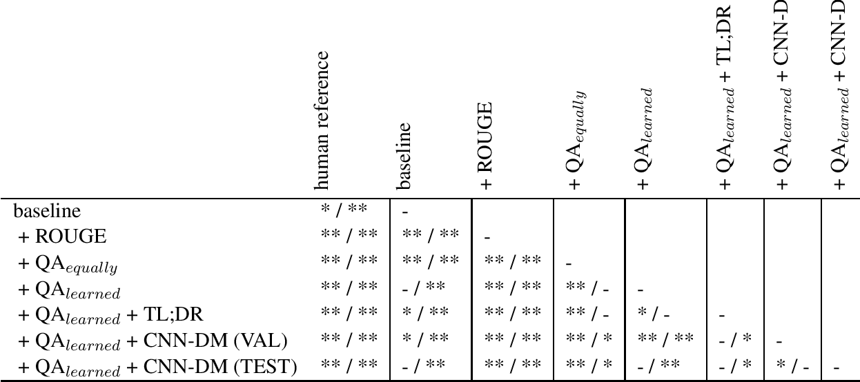 Figure 4 for Answers Unite! Unsupervised Metrics for Reinforced Summarization Models
