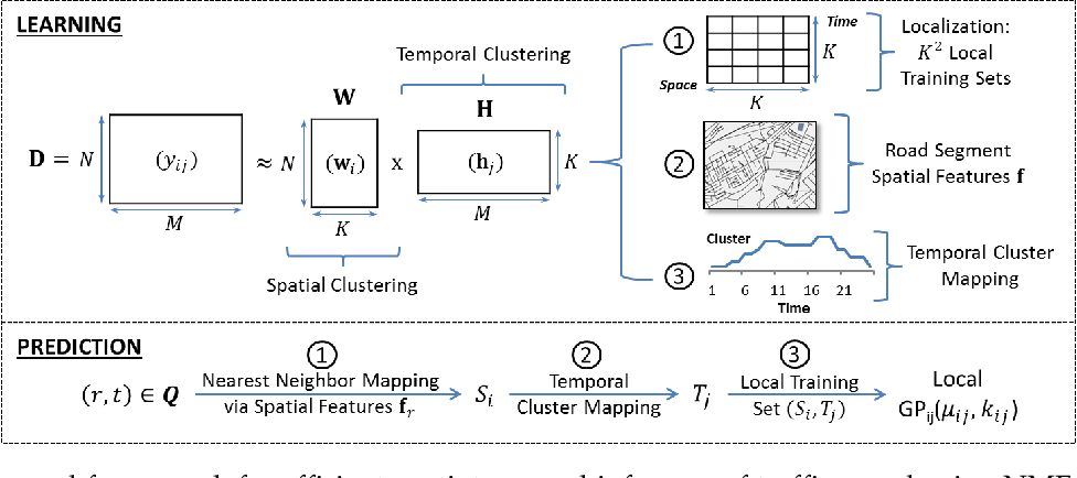 Figure 2 for Local Gaussian Processes for Efficient Fine-Grained Traffic Speed Prediction