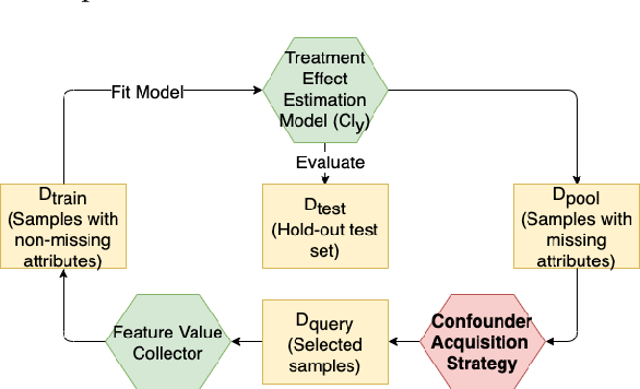 Figure 3 for Confounding Feature Acquisition for Causal Effect Estimation