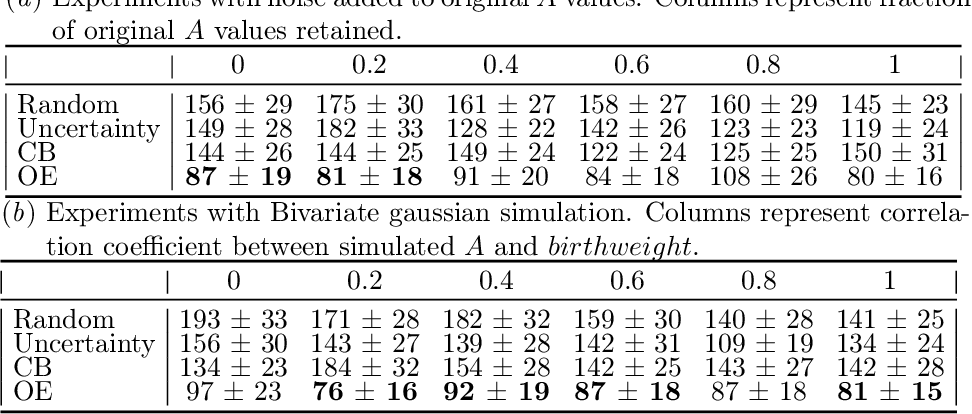 Figure 4 for Confounding Feature Acquisition for Causal Effect Estimation