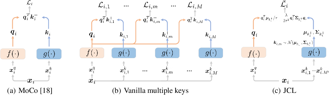 Figure 1 for Joint Contrastive Learning with Infinite Possibilities