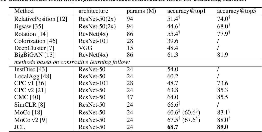 Figure 2 for Joint Contrastive Learning with Infinite Possibilities
