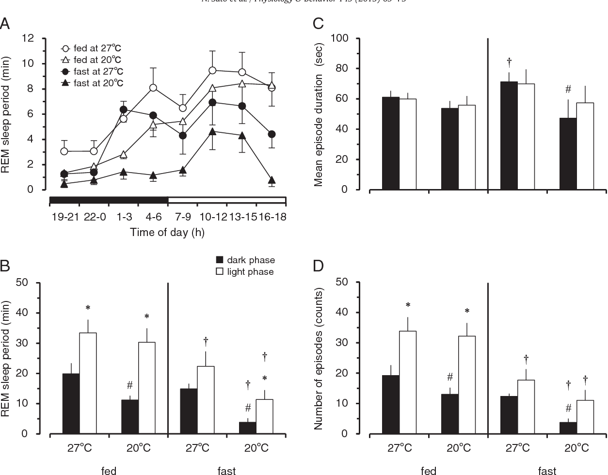 Figure 4 from Cold exposure and/or fasting modulate the