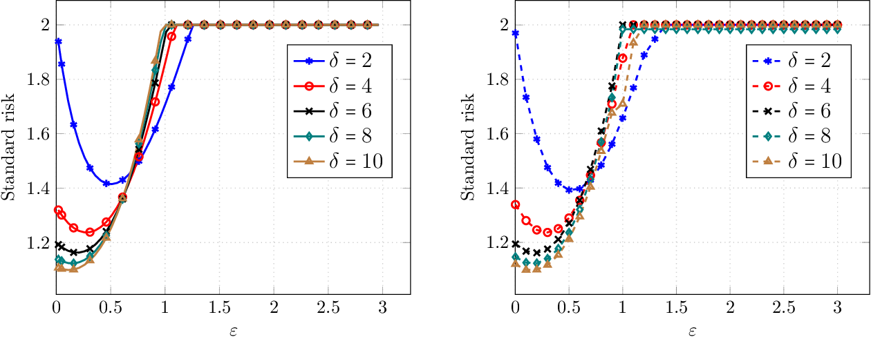 Figure 3 for Precise Tradeoffs in Adversarial Training for Linear Regression
