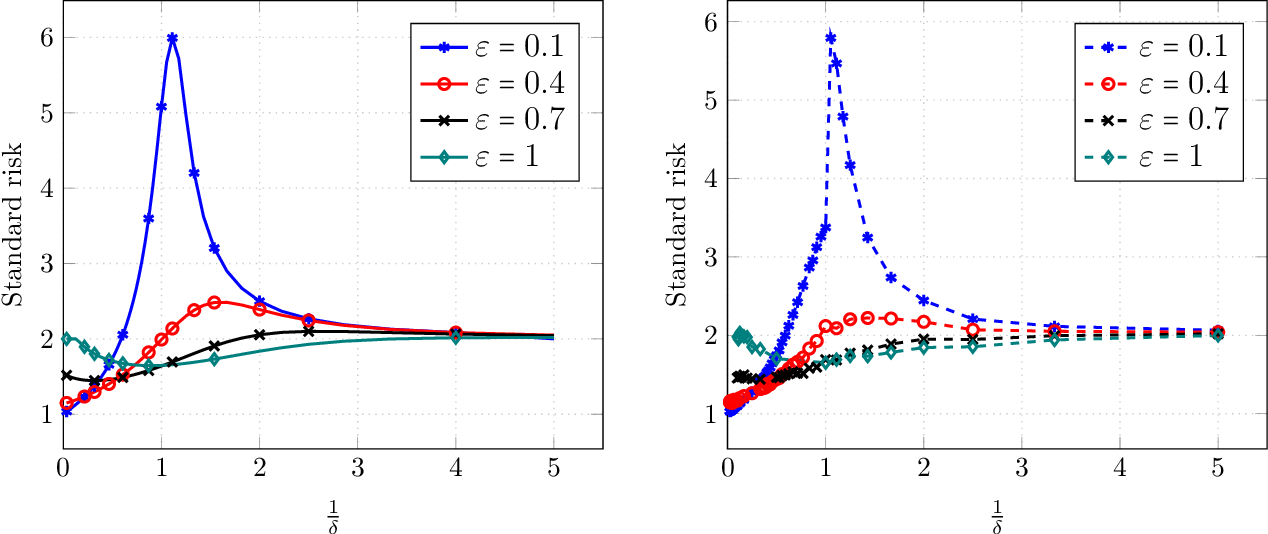 Figure 4 for Precise Tradeoffs in Adversarial Training for Linear Regression
