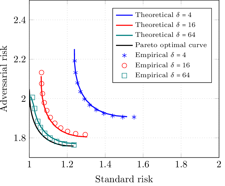 Figure 1 for Precise Tradeoffs in Adversarial Training for Linear Regression