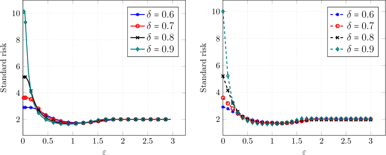 Figure 2 for Precise Tradeoffs in Adversarial Training for Linear Regression
