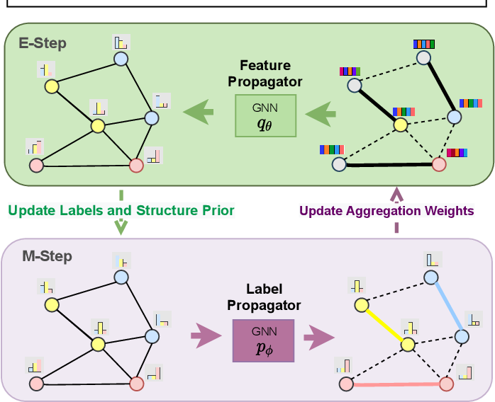 Figure 2 for Graph Decoupling Attention Markov Networks for Semi-supervised Graph Node Classification