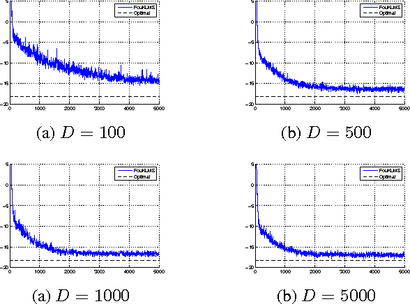 Figure 1 for Efficient KLMS and KRLS Algorithms: A Random Fourier Feature Perspective