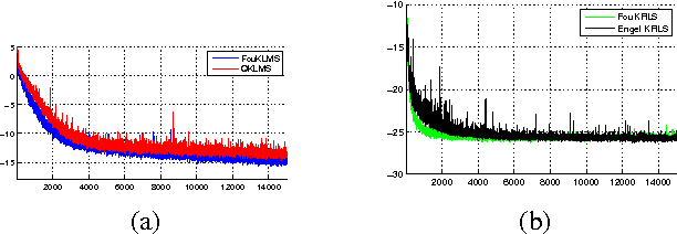Figure 2 for Efficient KLMS and KRLS Algorithms: A Random Fourier Feature Perspective