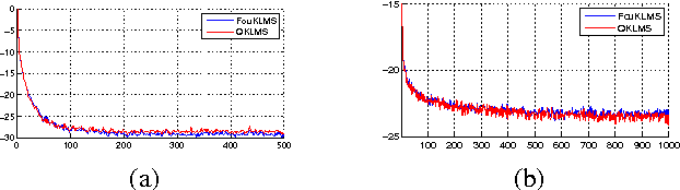 Figure 3 for Efficient KLMS and KRLS Algorithms: A Random Fourier Feature Perspective