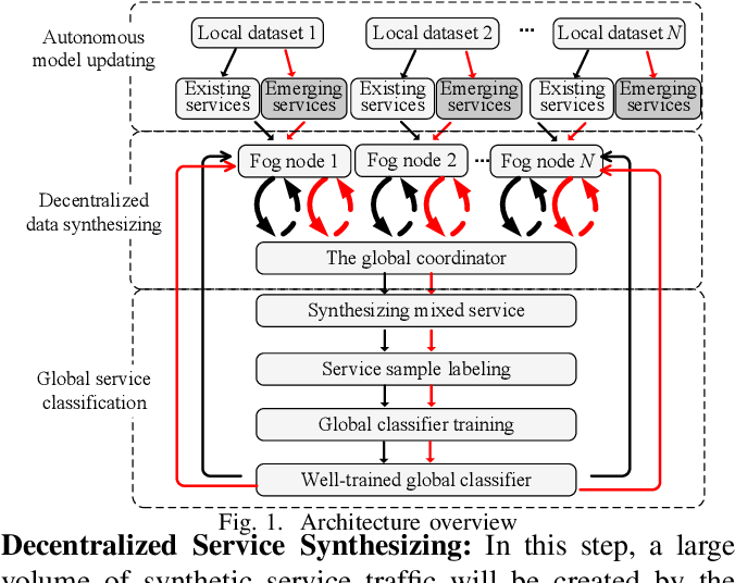 Figure 1 for Federated Traffic Synthesizing and Classification Using Generative Adversarial Networks