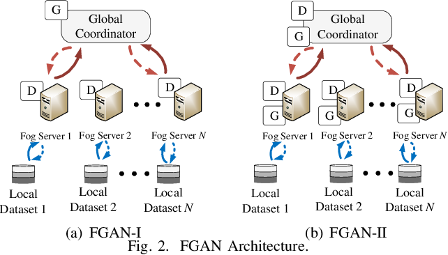 Figure 2 for Federated Traffic Synthesizing and Classification Using Generative Adversarial Networks