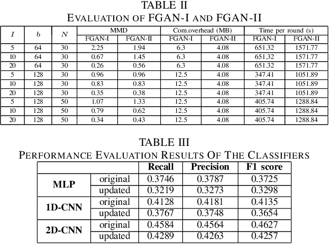 Figure 4 for Federated Traffic Synthesizing and Classification Using Generative Adversarial Networks