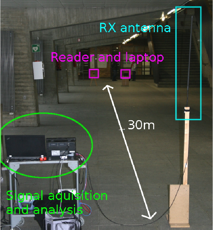 Fig. 12. Measurement setup in the corridor. The laptop and reader can be seen in the background, in the foreground are the receiving antenna and the reception hardware.