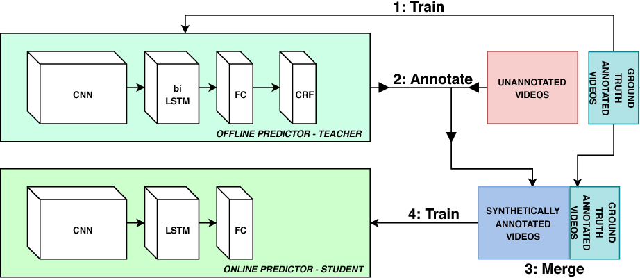 Figure 1 for Learning from a tiny dataset of manual annotations: a teacher/student approach for surgical phase recognition