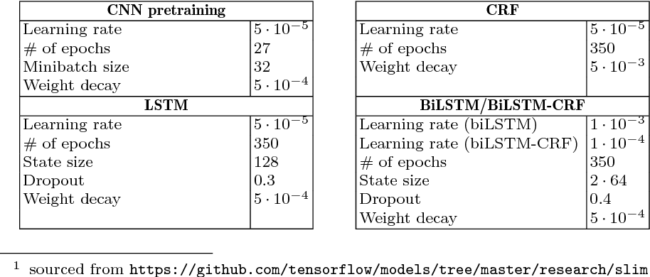 Figure 2 for Learning from a tiny dataset of manual annotations: a teacher/student approach for surgical phase recognition